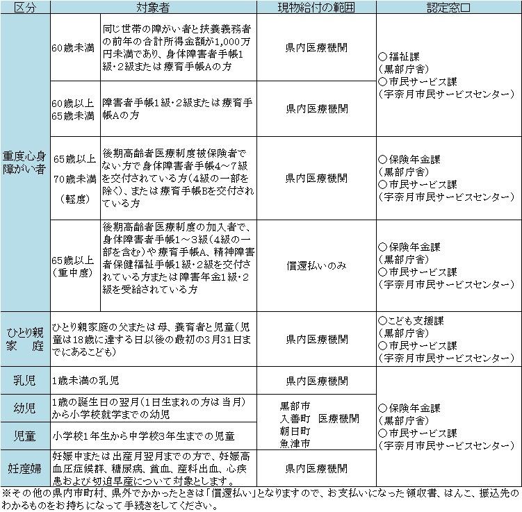 医療費助成対象者.jpg