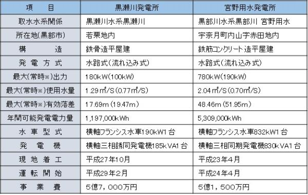 発電所諸元表