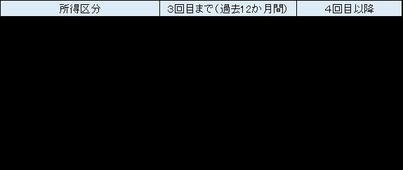 限度額図.png
