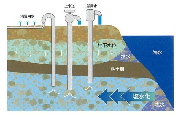 地下水.jpg