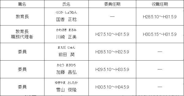 教育委員会構成4