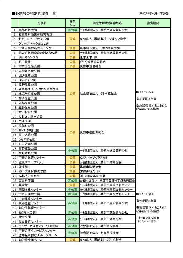 Designated manager list (for 2014 city official website publication) .jpg
