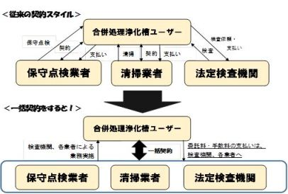 With Kurobe City merger processing septic tank maintenance support system. jpg