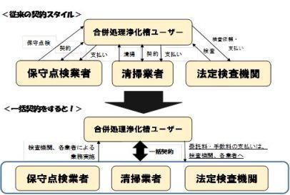 黒部市合併処理浄化槽維持管理支援制度とは.jpg