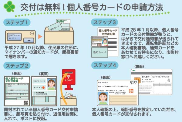 個人番号カードの申請方法