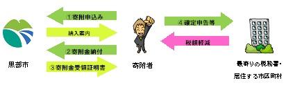 手続き流れ(原則).jpg