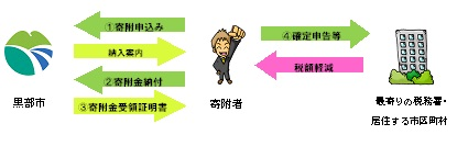 Process flow (in principle) .jpg