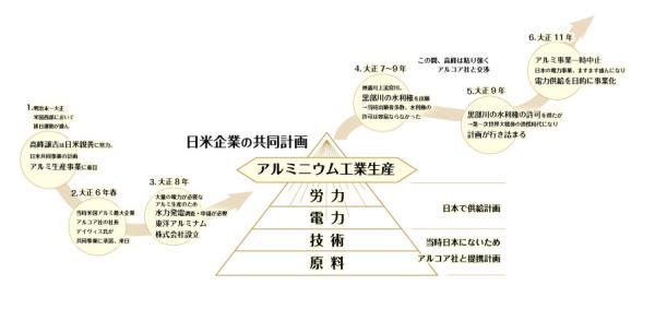 「東洋アルミナム株式会社」日米企業提携アルミ生産会社設立と黒部川電源開発の背景